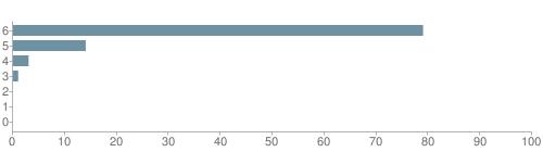 Chart?cht=bhs&chs=500x140&chbh=10&chco=6f92a3&chxt=x,y&chd=t:79,14,3,1,0,0,0&chm=t+79%,333333,0,0,10 t+14%,333333,0,1,10 t+3%,333333,0,2,10 t+1%,333333,0,3,10 t+0%,333333,0,4,10 t+0%,333333,0,5,10 t+0%,333333,0,6,10&chxl=1: other indian hawaiian asian hispanic black white